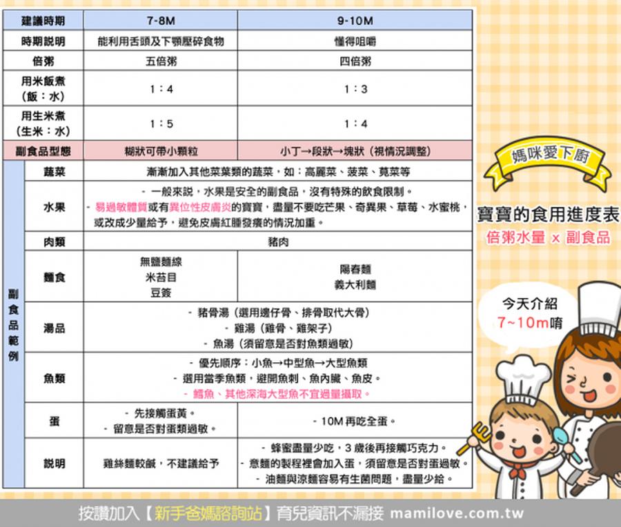 寶寶的食用進度表~倍粥水量 X 副食品 (7~10m)