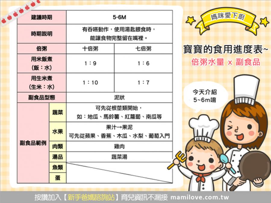 寶寶的食用進度表~倍粥水量 X 副食品  (5~6m)